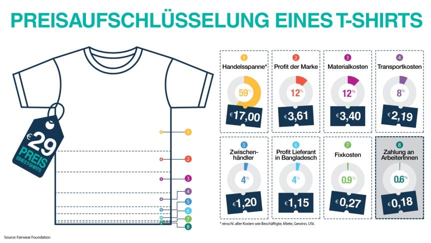 Wer verdient wieviel? © Clean Clothes Kampagne